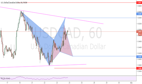 USDCAD: Possible Bat or Cypher patterns