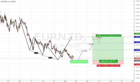 EURNZD: EUR/NZD - Long