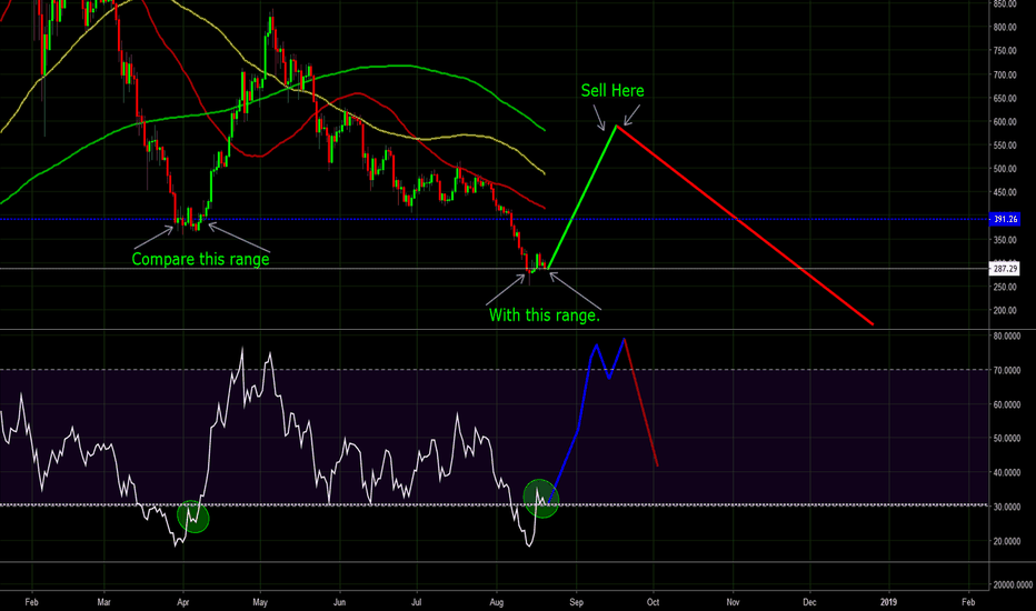 ETHUSD: Ether will repeat start of April. 115-130% Gain incoming.