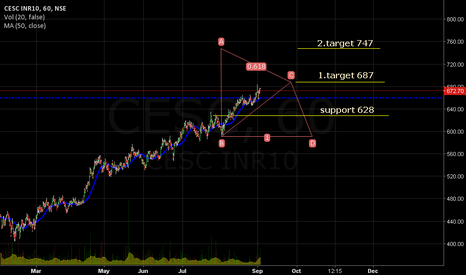 CESC: Support 628. Target 687/747. MA(50,Close): 660.10