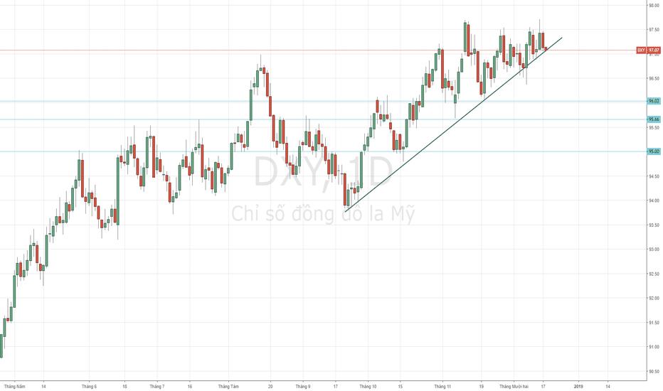 DXY: DXY - Nếu breakout trend hỗ trợ này khả năng sẽ giảm mạnh.