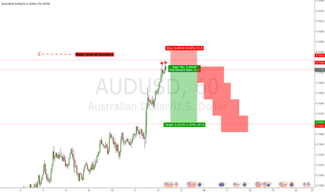 AUDUSD: Counter Trend Trade on AUDUSD