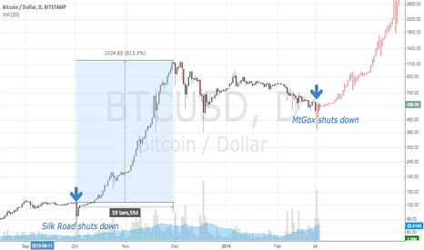BTCUSD: What If MtGox Closure Plays Out Like Silk Road?