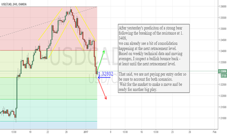 USDCAD: Another Potential Decision Point for USDCAD