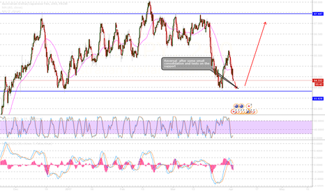 AUDJPY: AUDJPY long on strong support