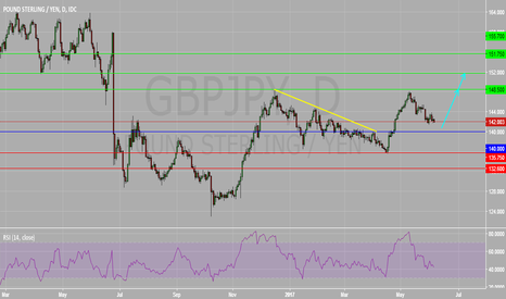 GBPJPY: GBPJPY Daily Chart : Bias Remain Bullish