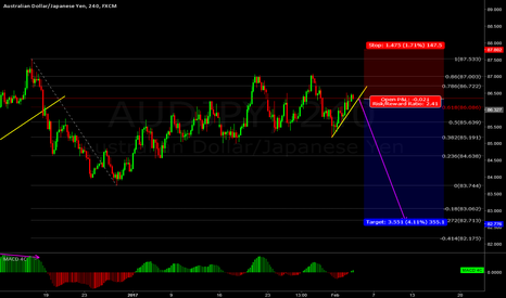 AUDJPY: AUDJPY - Short the breakout