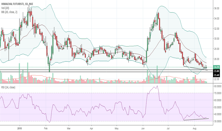 HFCL: HFCL Bottoming out at support level