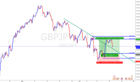 GBPJPY: GBPJPY buying opportunity