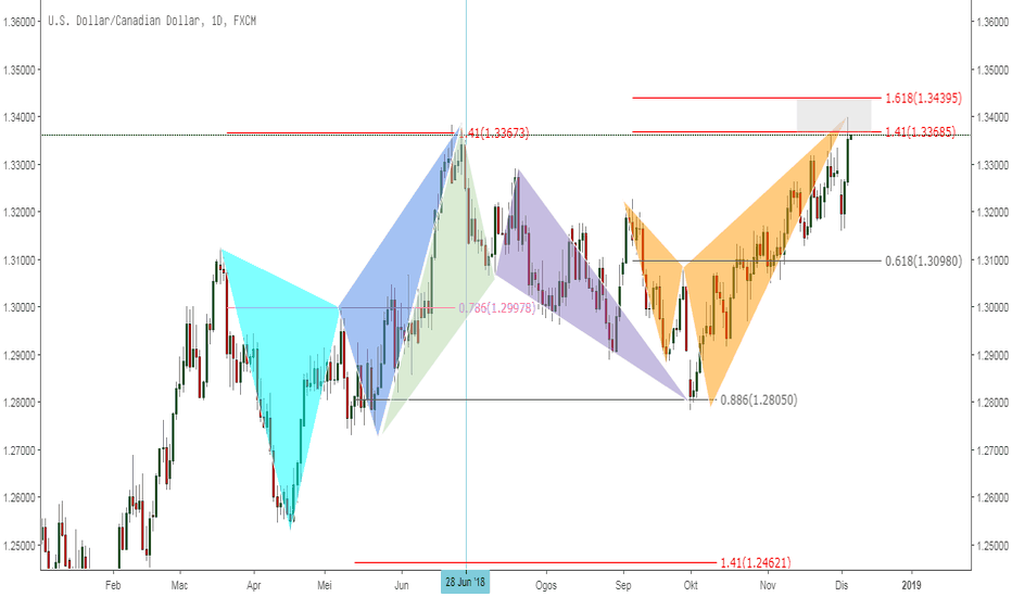 USDCAD: UsdCad Peluang Sell