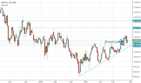 CNXIT: Nifty IT : Ascending Triangle Breakout