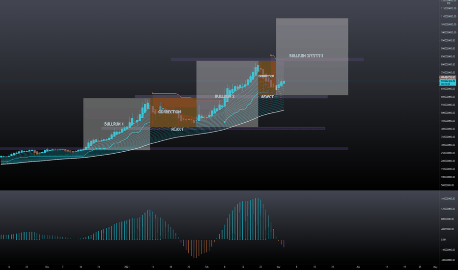 tradingview bitcoin indonesia