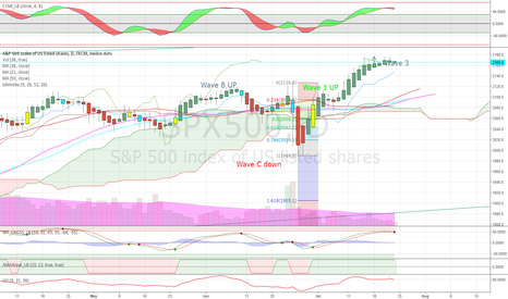 SPX500: Wave 3 complete, corrective wave 4 starting in the daily candles