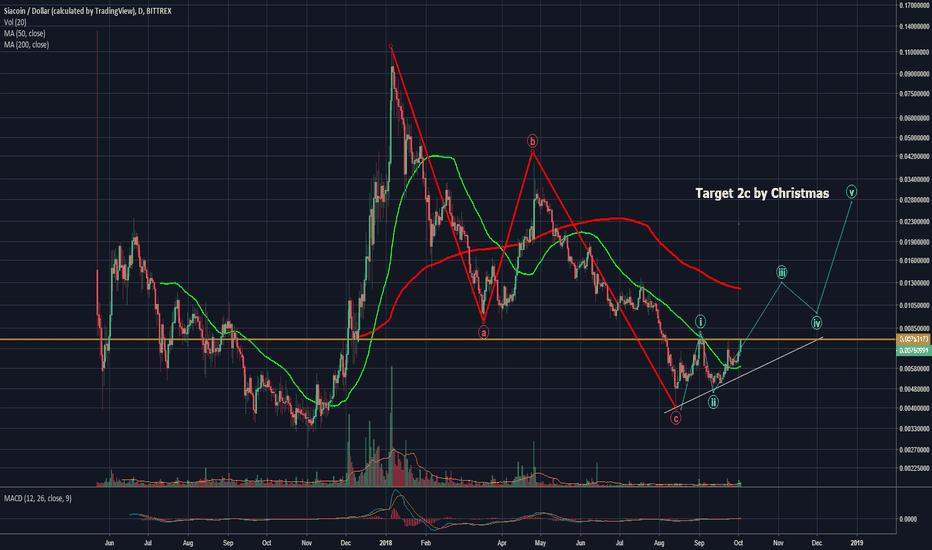 SCUSD: siacoin chart 10-3-2018