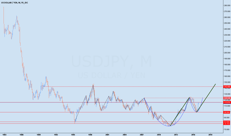 USDJPY: USDJPY Cup and Handle - 3 year view.