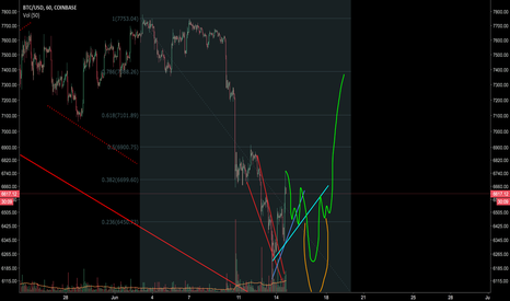 BTCUSD: BTC another amazing prediction [Follow me]