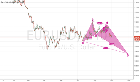 EURUSD: Long term potential crab