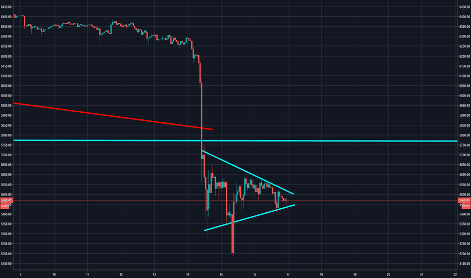 BTCUSD: Bearish pennant forming on BTC. Could move lower.