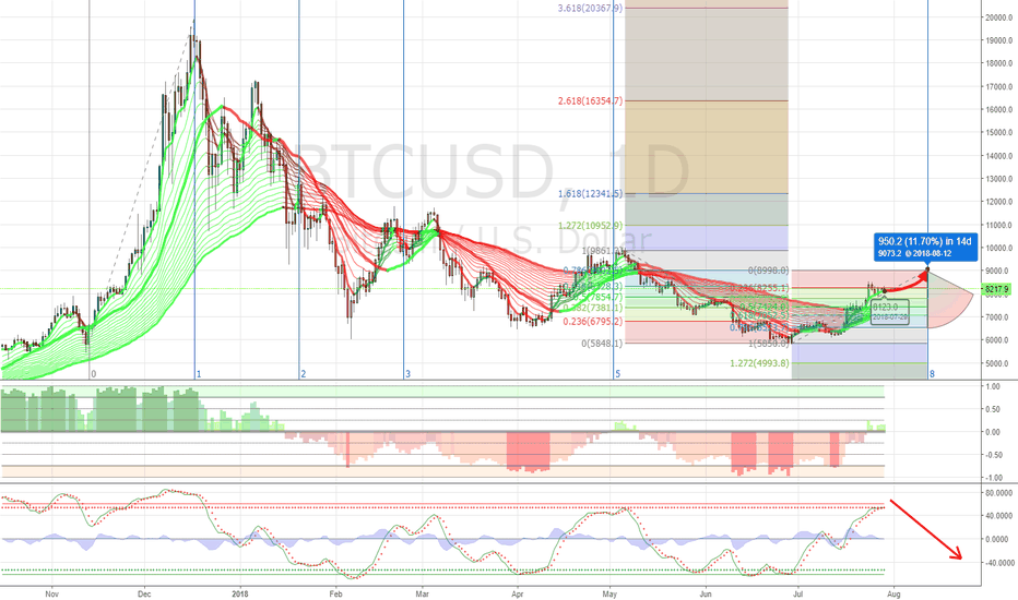 BTCUSD: Waiting for BULL Case Confirmation