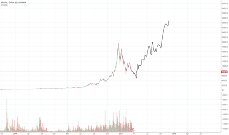 BTCUSD: Apple stock mid-2006