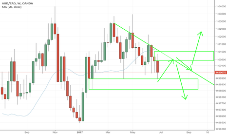 AUDCAD: AUDCAD- WEEKEND ANALYSIS - POSSIBLE SHORTS