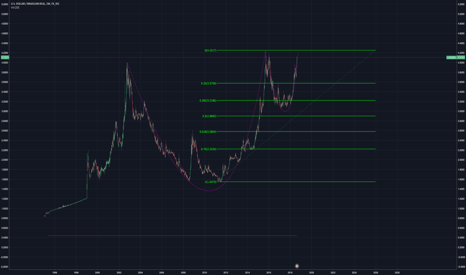 USDBRL: textbook cup and handle