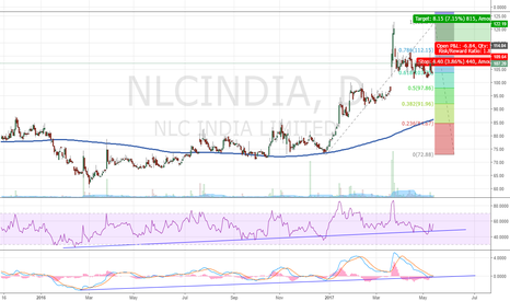 NLCINDIA: NLC India Ltd_Long Setup_Daily_15.5.2017