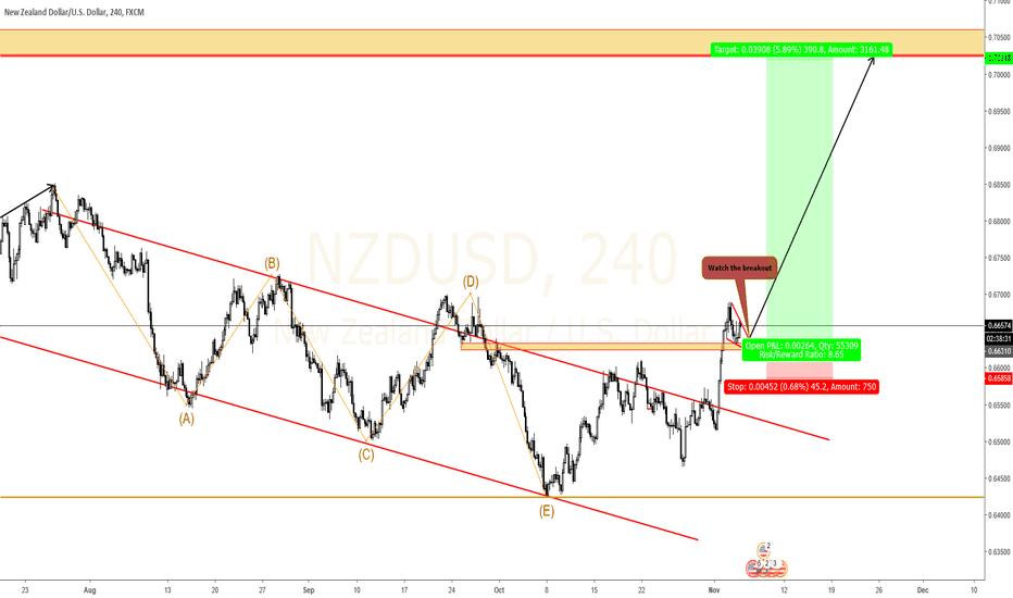 NZDUSD: NZDUSD Bounce may occur soon