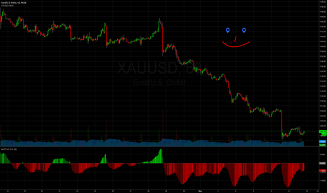 XAUUSD: Gold may finally have found a bottom