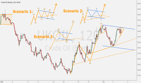 UKOIL: BRENT - The path of oil in three scenarios.