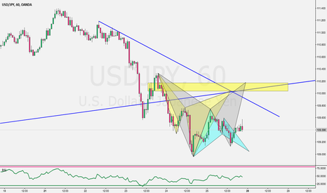 USDJPY: Weekly market preview video analysis