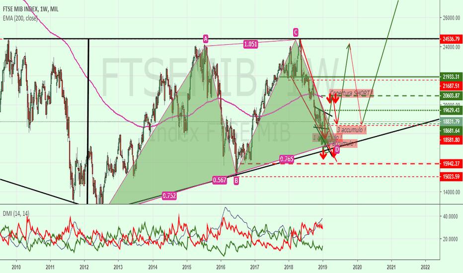 FTSEMIB: FtseMIB = Visione D'insieme Target 19400 !
