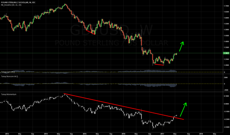 GBPUSD: Long GBPUSD for medium term: momentum, weaker USD, short squeeze