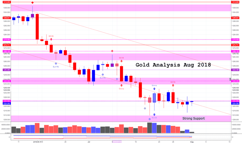 XAUUSD: XAU/USD (Gold) August Analysis 2018