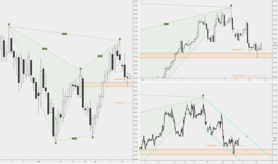 DXY: DXY, 2019-02-21