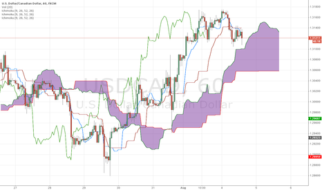 USDCAD: USDCAD sell once it touches cloud?