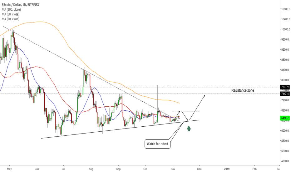 BTCUSD: BTC/USD - Trading Plan