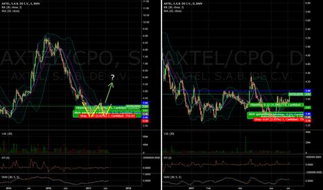 AXTEL/CPO: Axtel tocando nivel de $4 ¿Ayudo noticia de Datacenter?