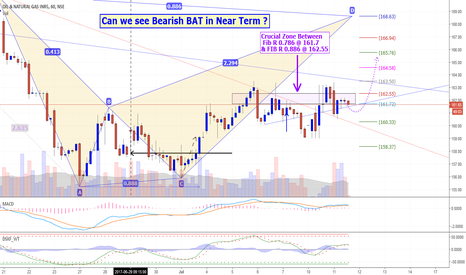 ONGC: Can we see Bearish BAT in Near Term ?