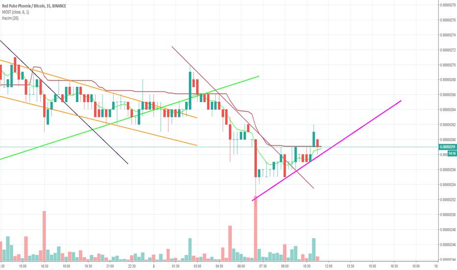 phx btc tradingview merită să tranzacționați bitcoin