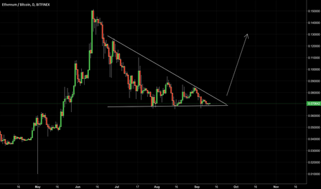 ETHBTC: ETHBTC Wedge - Long