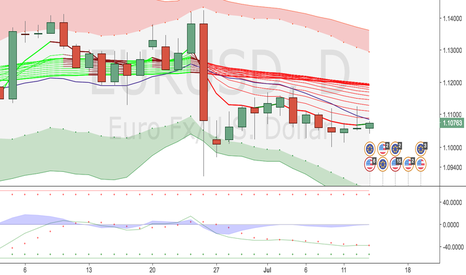 EURUSD: The volatility of EURUSD has shrunk in the last few sessions