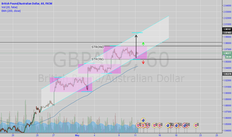 GBPAUD: GBPAUD - NEUTRAL
