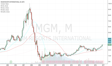 MGM: MGM Long