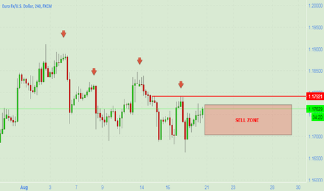 EURUSD: EUR USD is in Sell Zone [i]