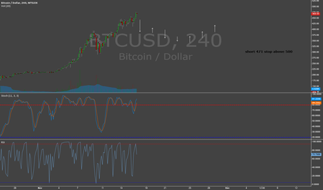 BTCUSD: Bitcoin Correction