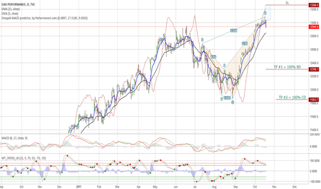 DAX: BEARISH CRAB ON #DAX WITH 1% TOLLERENCE