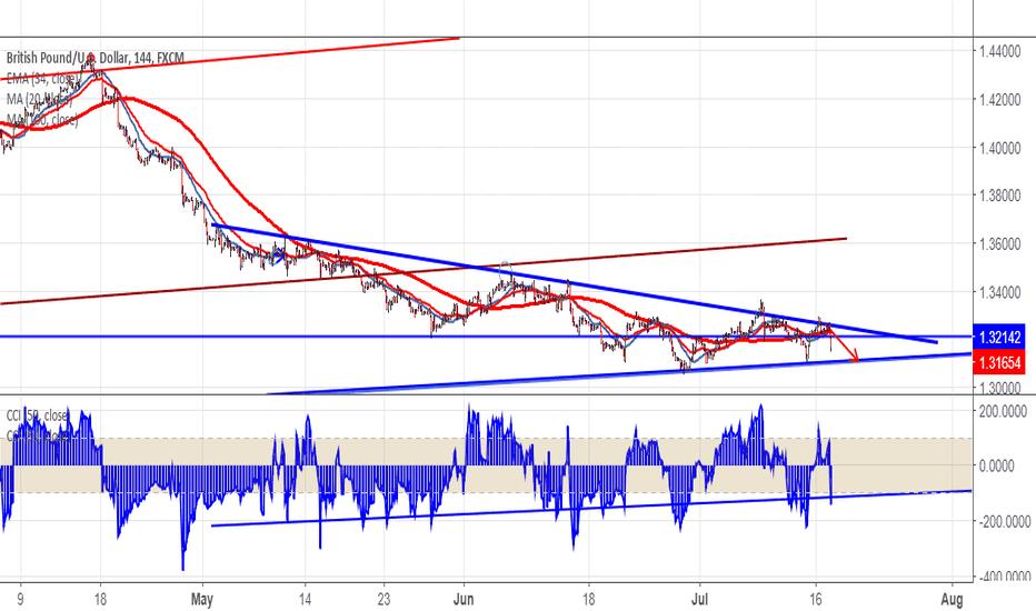 GBPUSD: GBPUSD: Low risk traders book profit at 1.3255