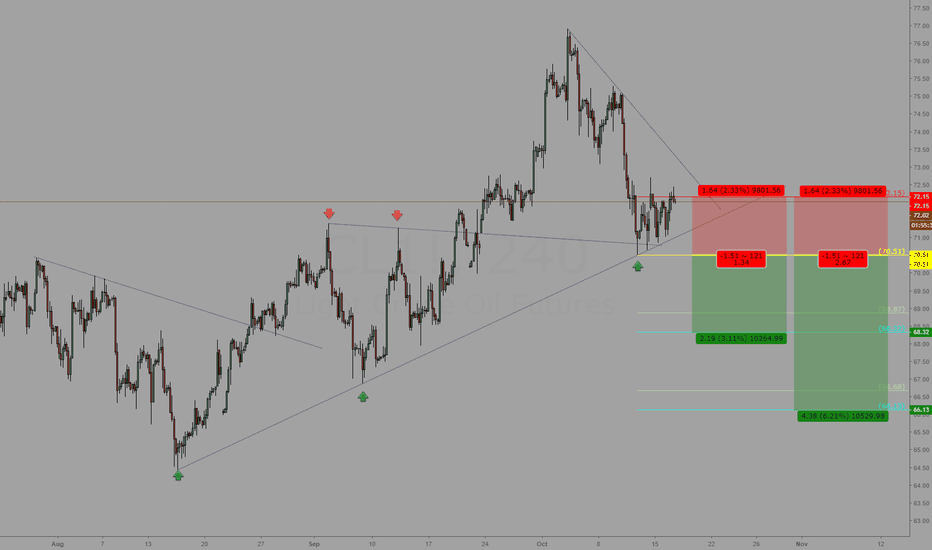 CL1!: CRUDE OIL 4H SWING SHORT CL1!
