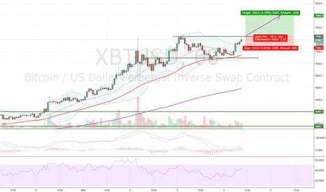 XBTUSD: New ATH long trade - XBTUSD
